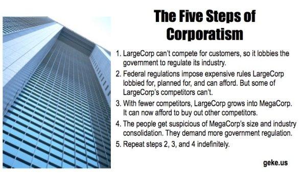 corporatism regulation big business free market